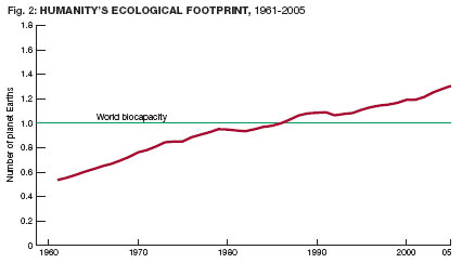 Ecological Overshoot