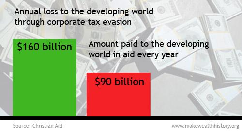 corporate-tax-evasion