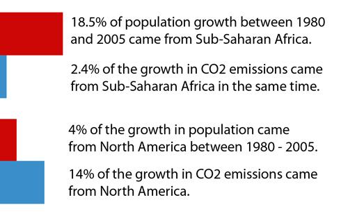 population-growth-vs-emissi