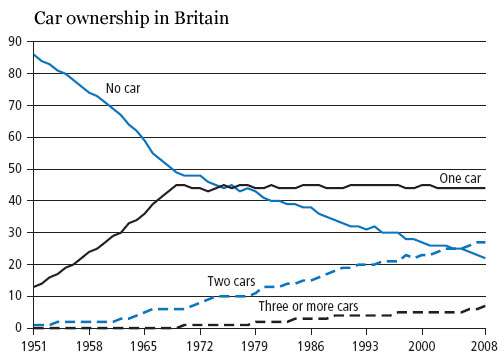 Car Ownership Uk History