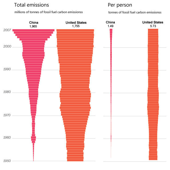 china-us-carbon-emissions.jpg?w=594&h=59