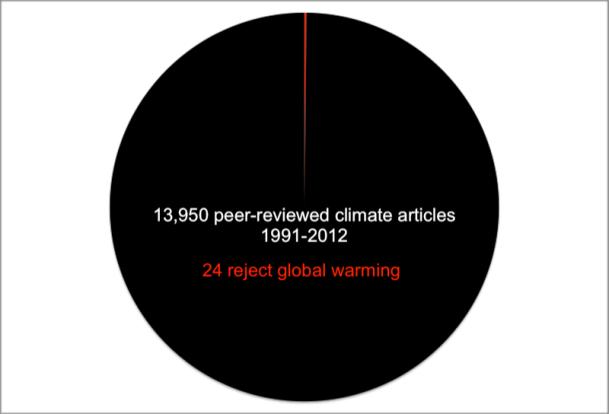powell climate survey