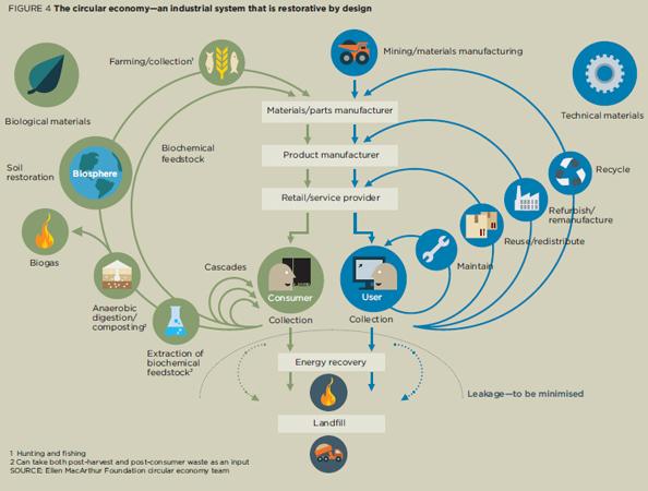 circular-economy-illustrati