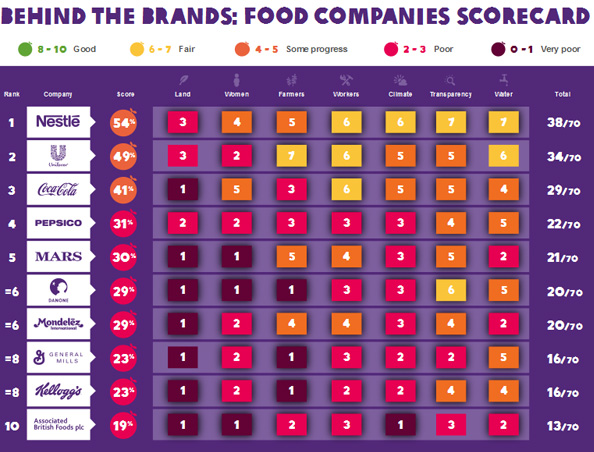 The ethics of the 10 largest food companies – Make Wealth ...