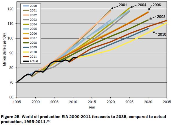 eia-forecasts
