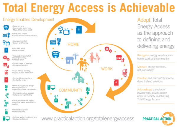 total-energy-access