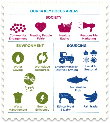 14-key-focus-areas