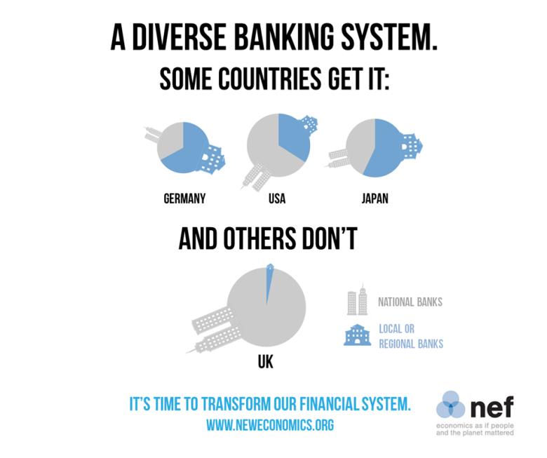 local banks