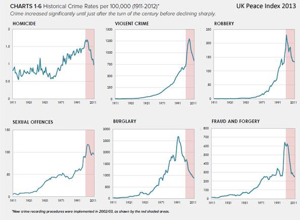 UK-crime-1911-2011