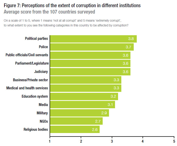 corruption-institutions