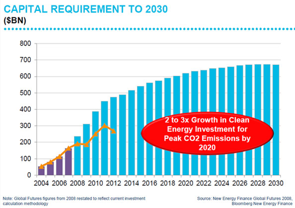 clean-energy-investment-req