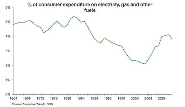 household-energy-expenditur