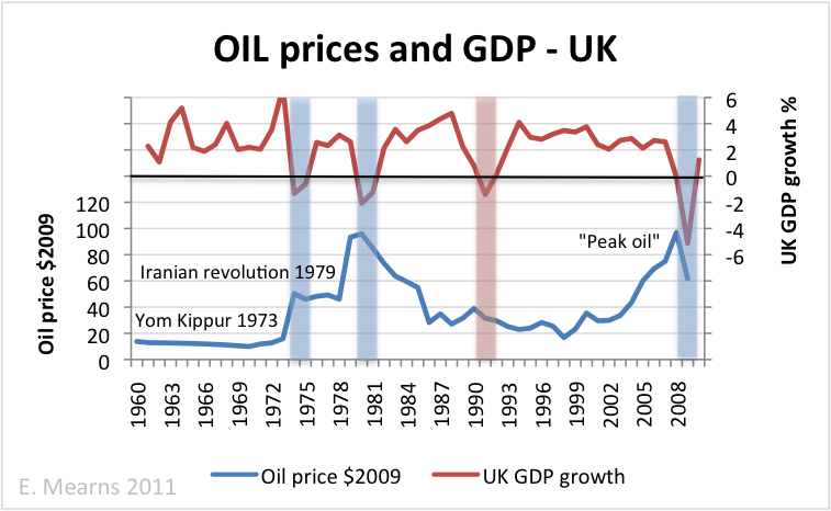 oil price and gdp relationship