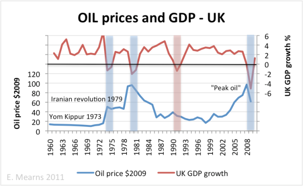 oil_price_gdp_UK