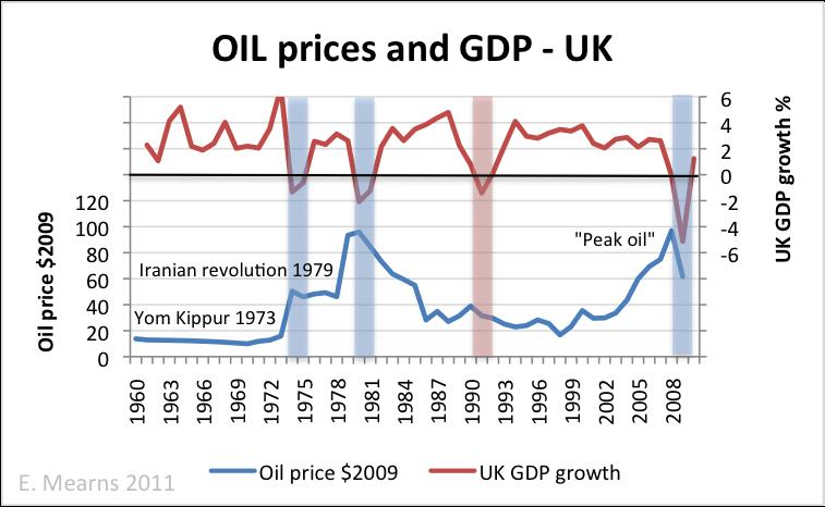oil_price_gdp_UK