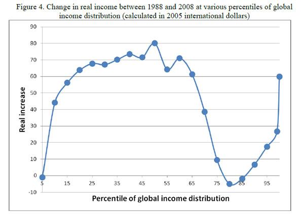 global-income-change-percen