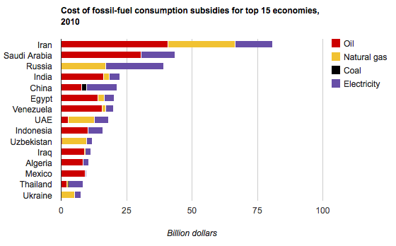 Subsidies-by-country