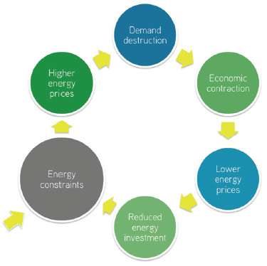 energy-economy-cycle