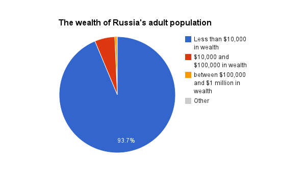russia inequality