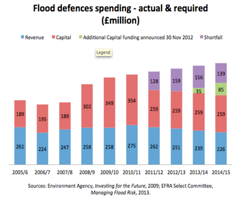 flood-defences