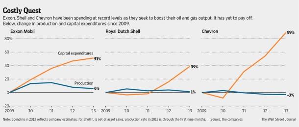 oil companies production plateau