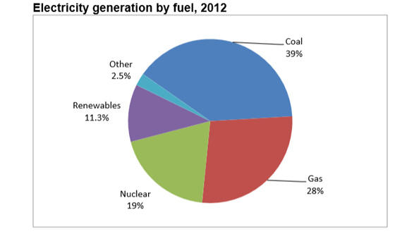 coal-power-share