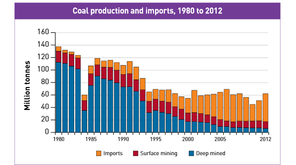 coal-production