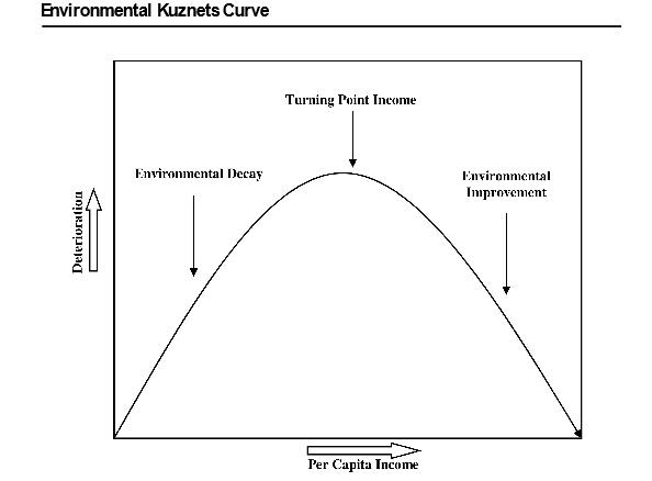 environmental-kuznets-curve