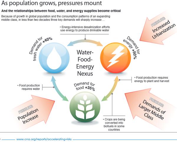water-food-energy-nexus