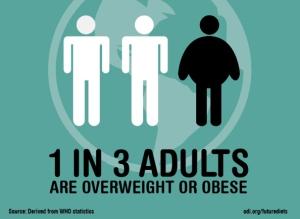Future-diets-Obesity