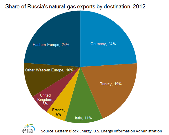 Russia gas exports