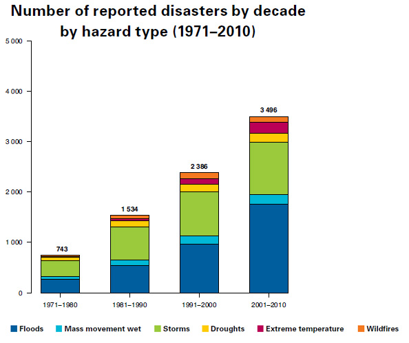 natural-disasters-1977-2012