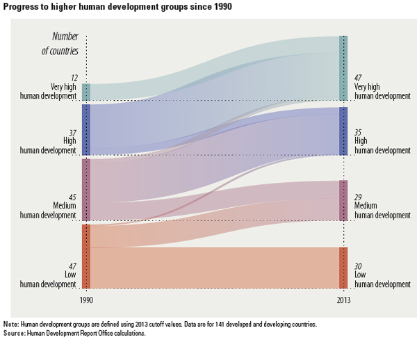 human-development-index-since-1990