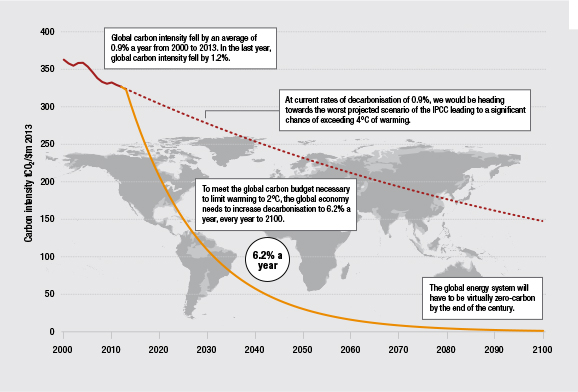 pathway-to-a-lowcarbon-economy