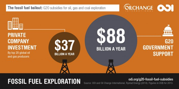 thefossilfuelbailout_infographic_a_0
