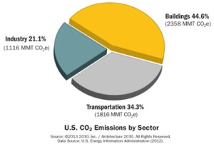 US-emissions