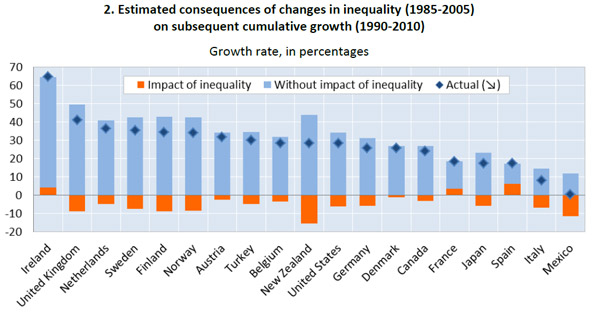 growth-and-inequality