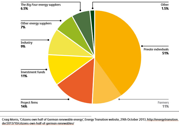 who-owns-germany-renewables
