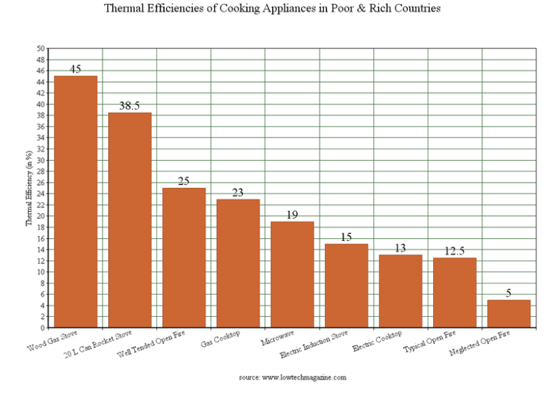 cooking technologies efficiency