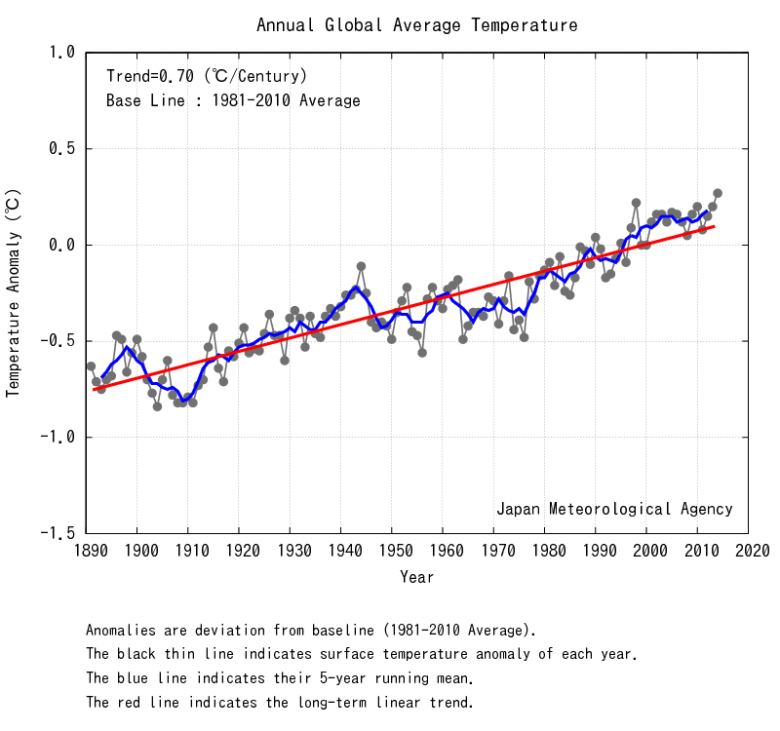 jma global temperatures