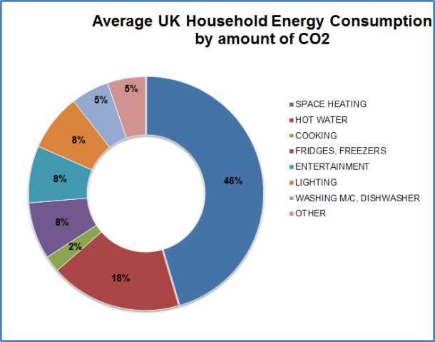 domestic energy use by_co2
