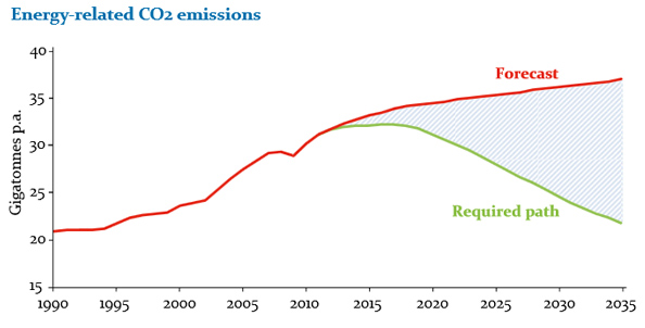 energy-related-emissions