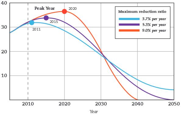 2015-emissions-peak