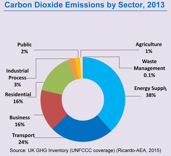 uk-co2-emissions