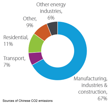 china-emissions-sources