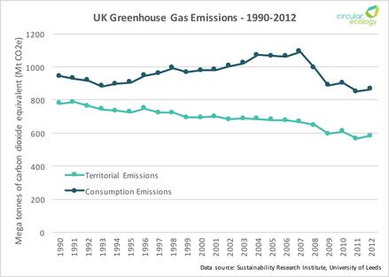 uk consumption emissions
