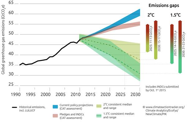 CAT_emissions_gap
