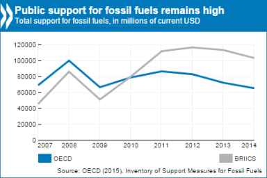 fossil fuel subsidies 2015