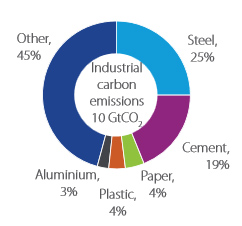 global-industry-emissions