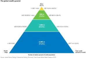 global-wealth-pyramid